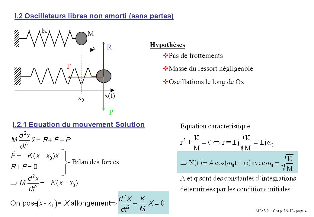 I.2 Oscillateurs libres non amorti (sans pertes)