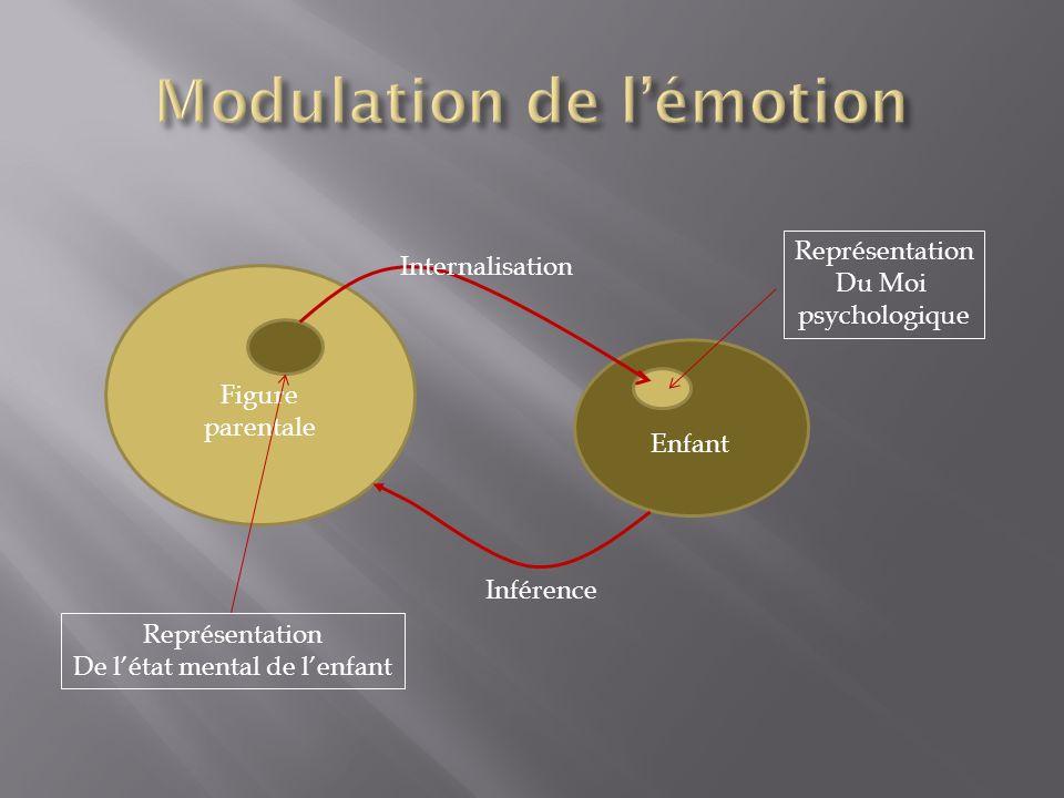 Modulation de l'émotion