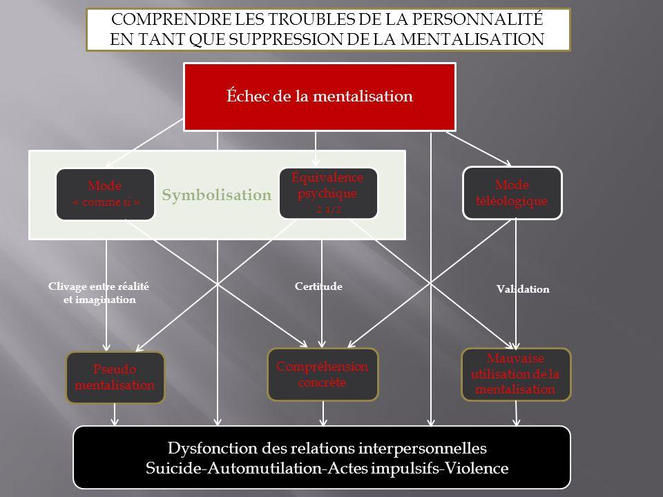 COMPRENDRE LES TROUBLES DE LA PERSONNALITÉ
