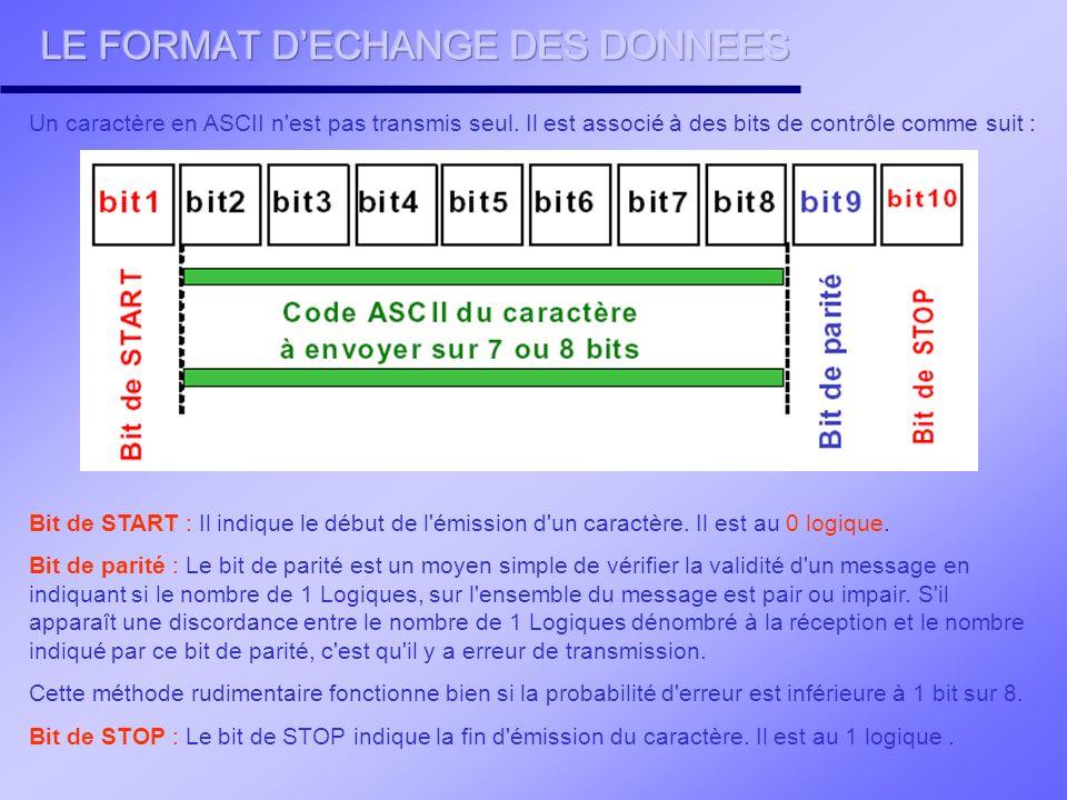 LE FORMAT D'ECHANGE DES DONNEES