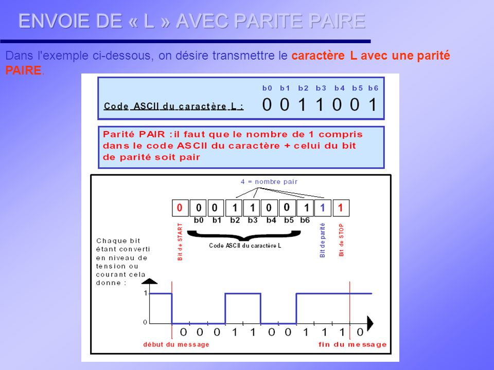 ENVOIE DE « L » AVEC PARITE PAIRE