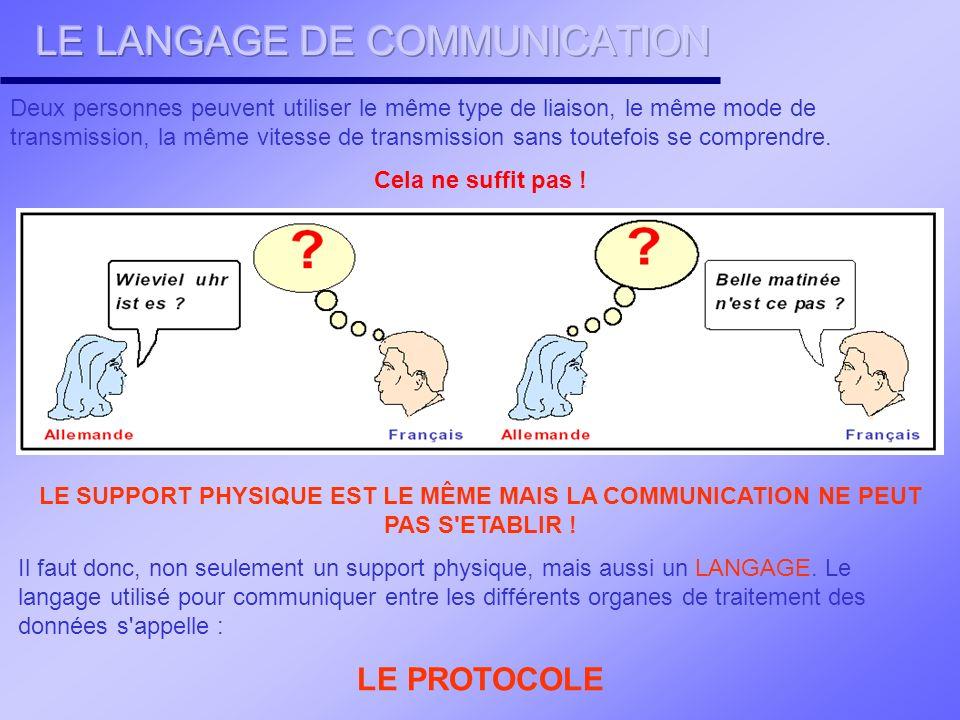 LE LANGAGE DE COMMUNICATION