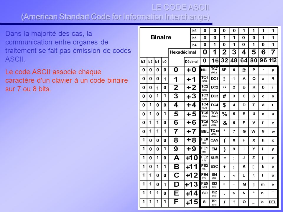 LE CODE ASCII (American Standart Code for Information Interchange)