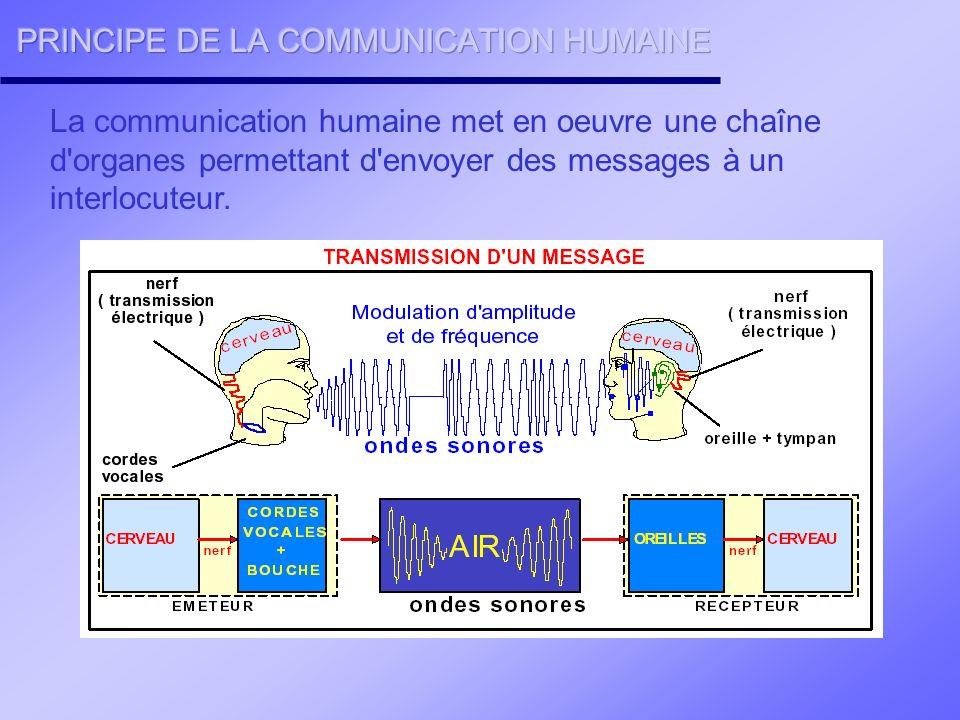 PRINCIPE DE LA COMMUNICATION HUMAINE