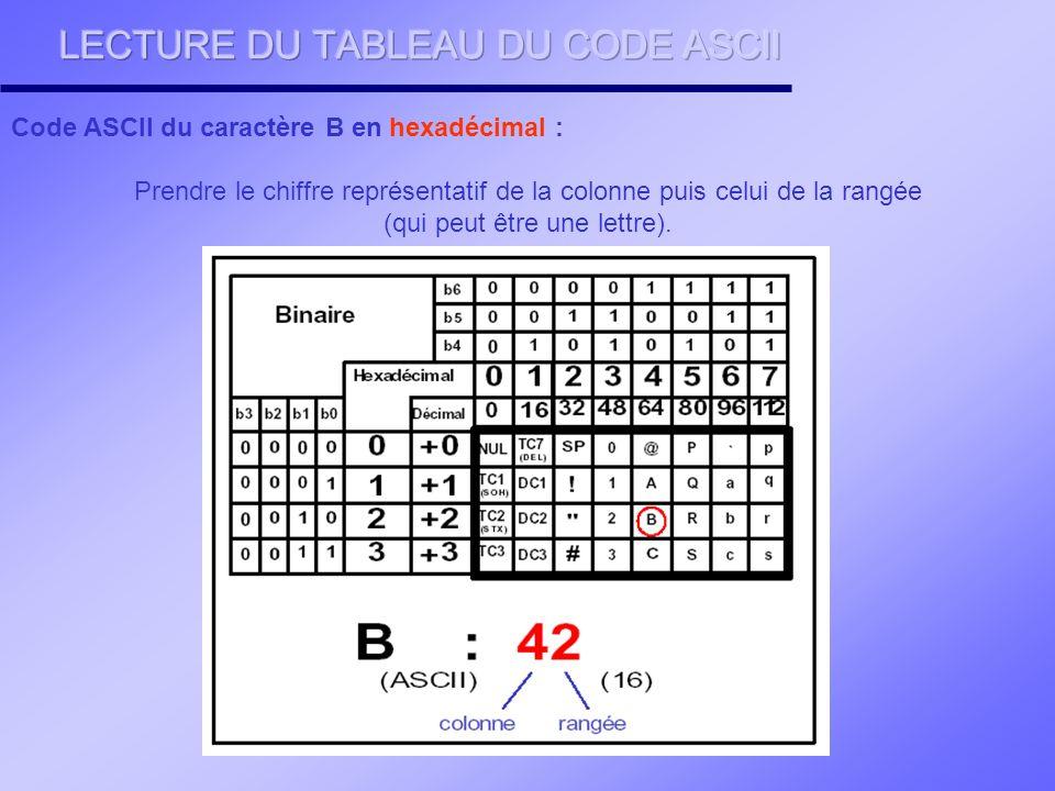LECTURE DU TABLEAU DU CODE ASCII