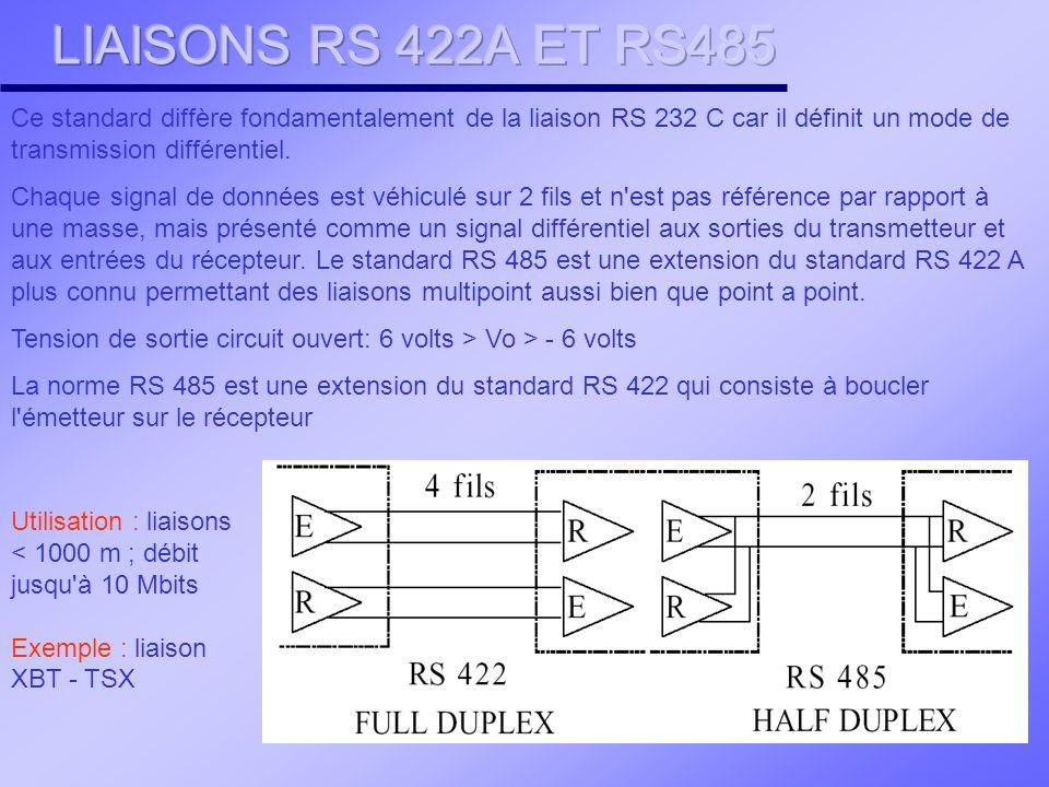LIAISONS RS 422A ET RS485 Ce standard diffère fondamentalement de la liaison RS 232 C car il définit un mode de transmission différentiel.