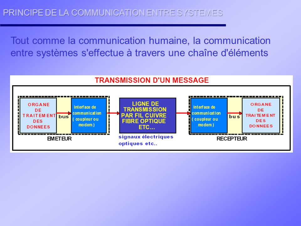 PRINCIPE DE LA COMMUNICATION ENTRE SYSTEMES