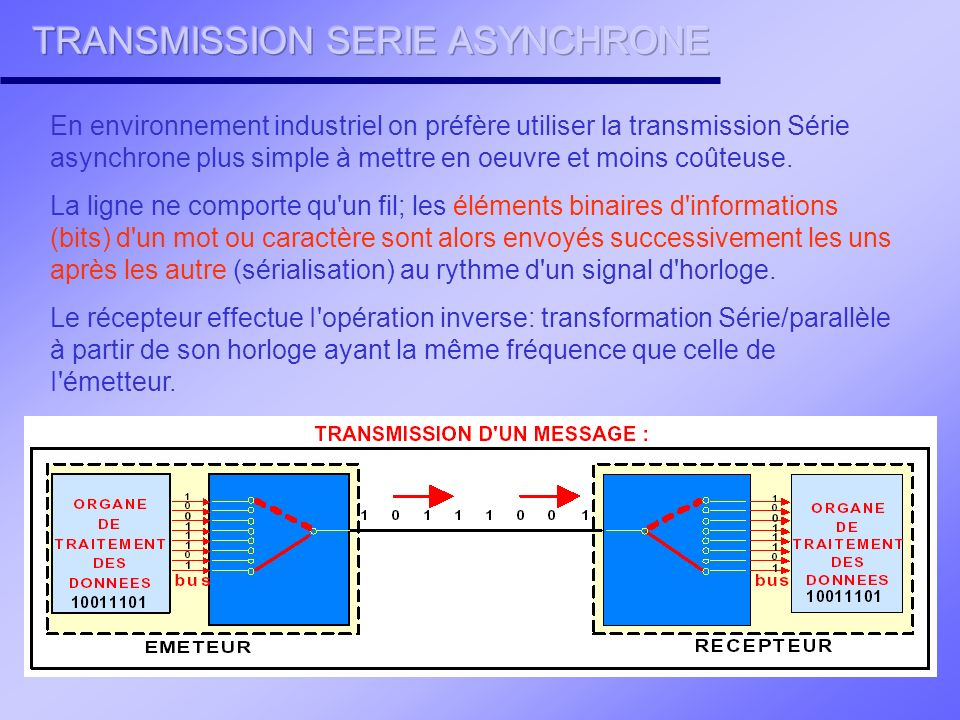 TRANSMISSION SERIE ASYNCHRONE
