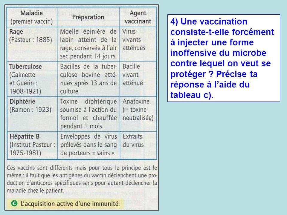 4) Une vaccination consiste-t-elle forcément à injecter une forme inoffensive du microbe contre lequel on veut se protéger .
