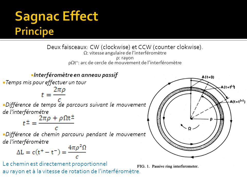Sagnac Effect Principe