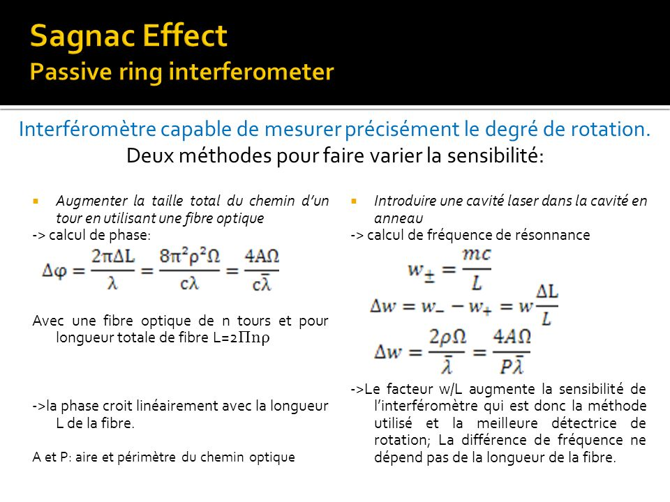 Sagnac Effect Passive ring interferometer