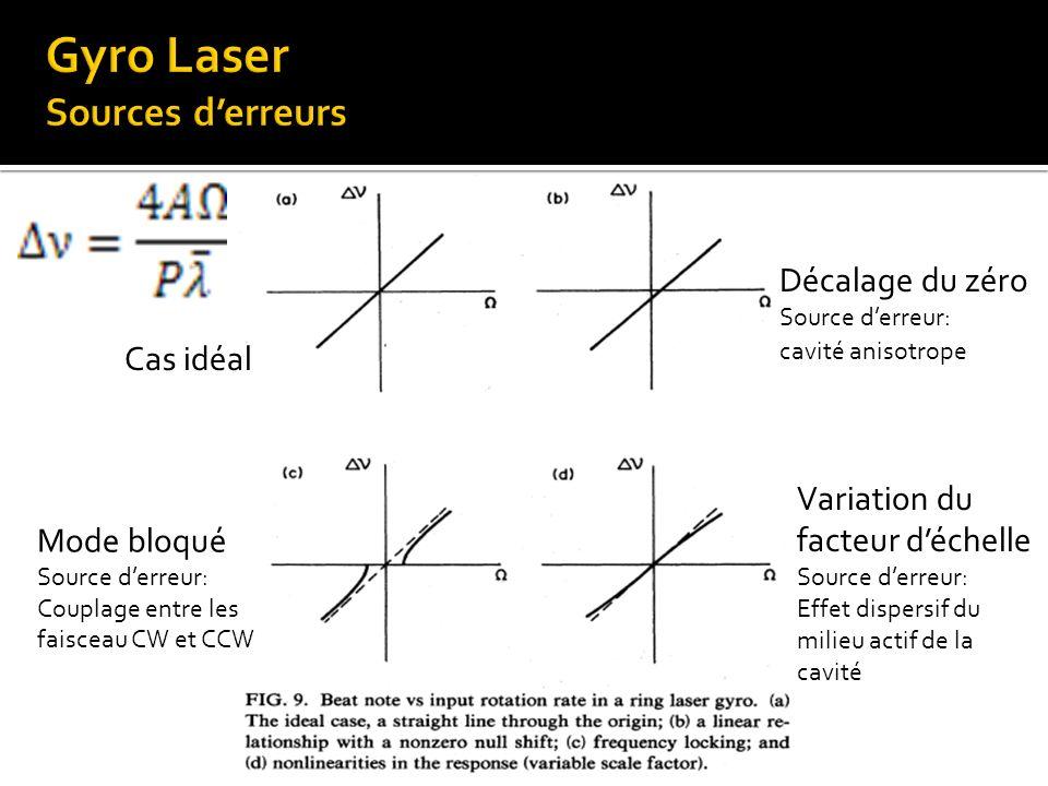 Gyro Laser Sources d'erreurs