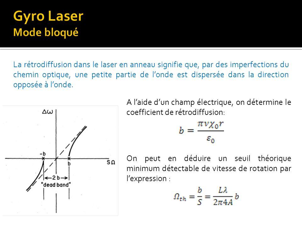 Gyro Laser Mode bloqué