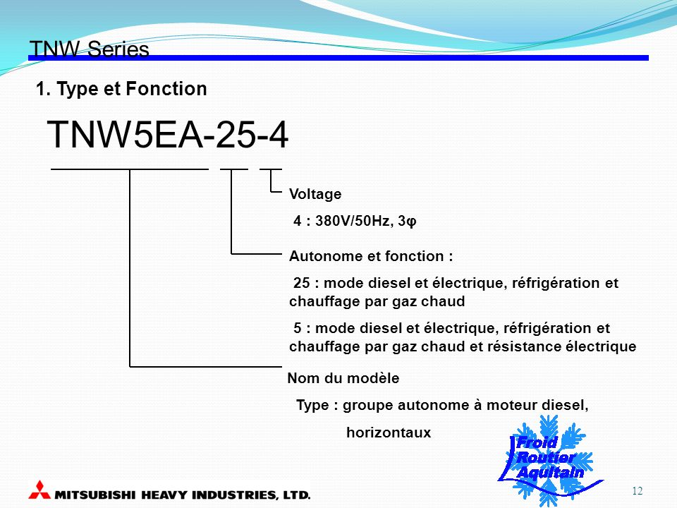 TNW5EA-25-4 TNW Series 1. Type et Fonction Voltage 4 : 380V/50Hz, 3φ