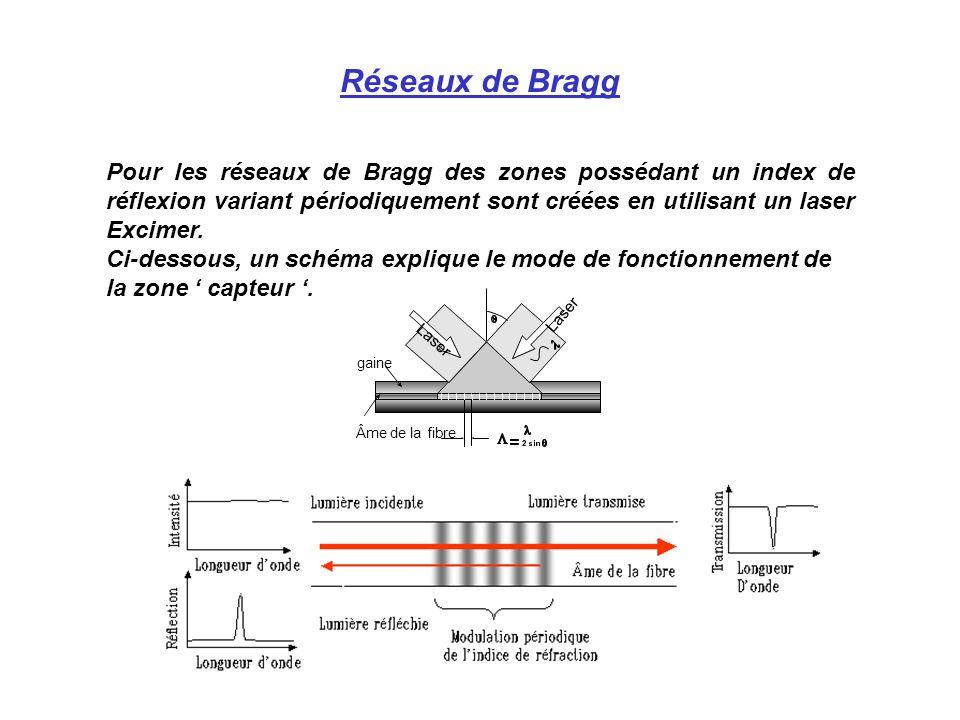 Réseaux de Bragg