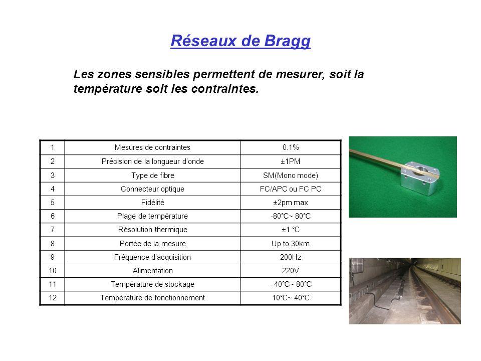 Réseaux de Bragg Les zones sensibles permettent de mesurer, soit la température soit les contraintes.