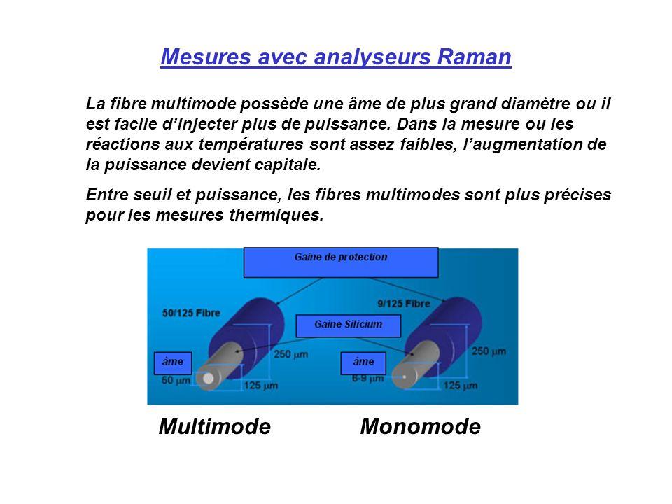 Mesures avec analyseurs Raman
