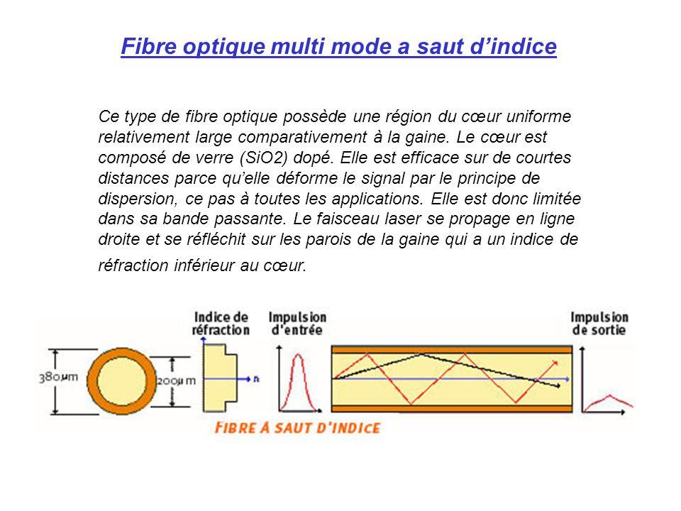 Fibre optique multi mode a saut d'indice
