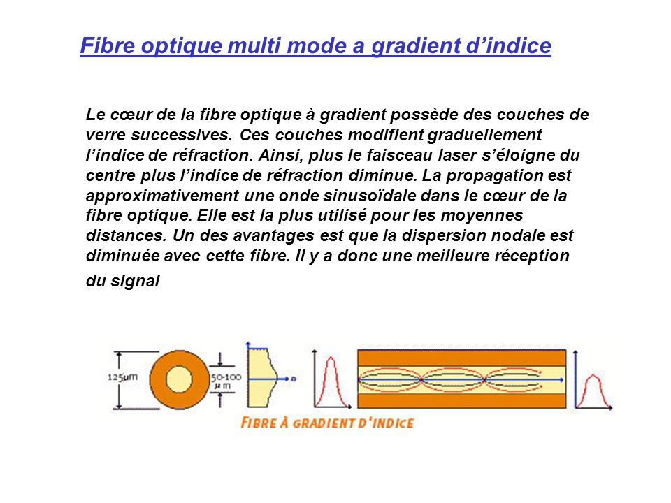 Fibre optique multi mode a gradient d'indice