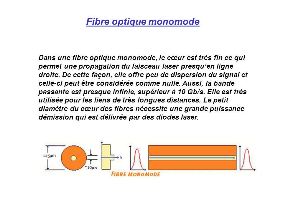 Fibre optique monomode