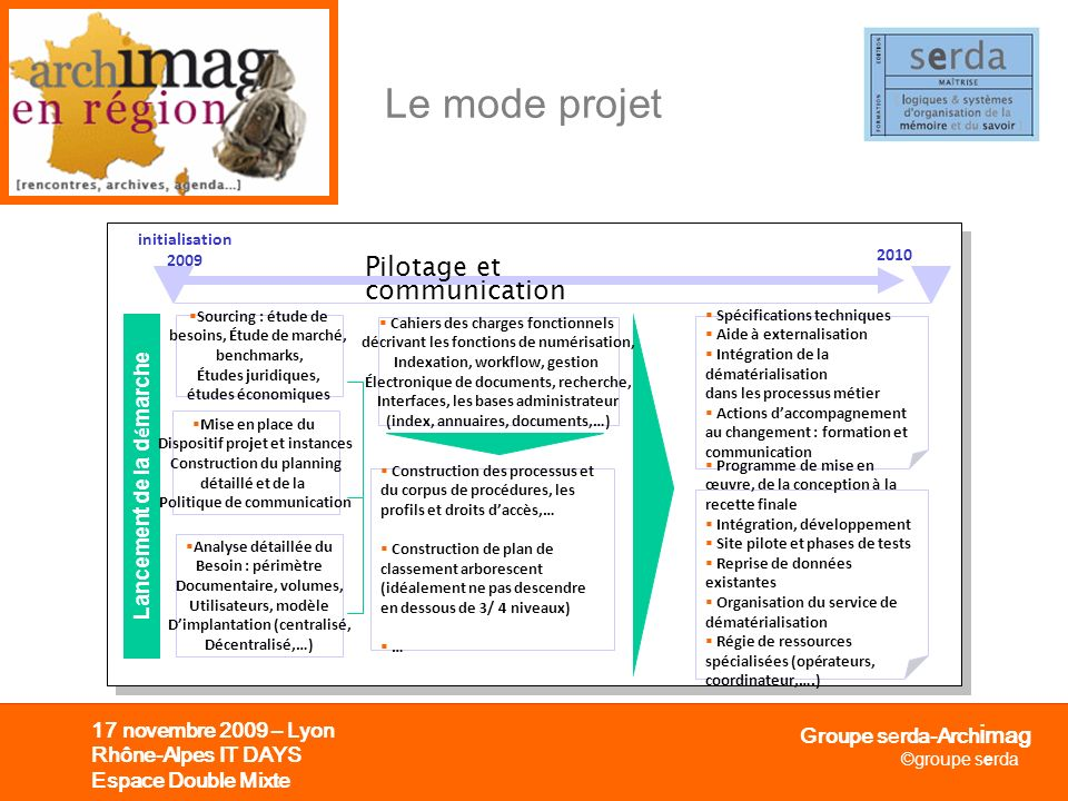 Le mode projet Pilotage et communication Lancement de la démarche