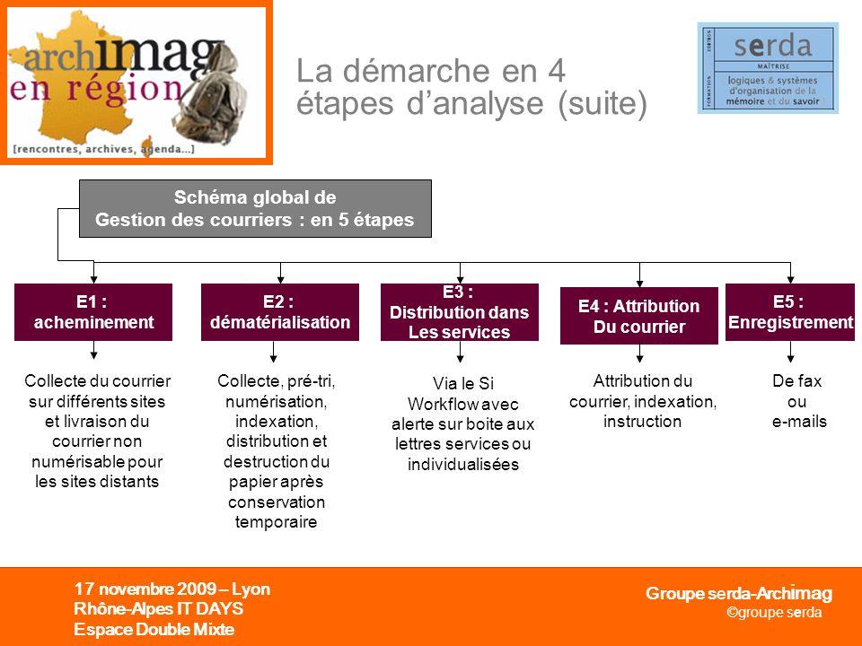 La démarche en 4 étapes d'analyse (suite)