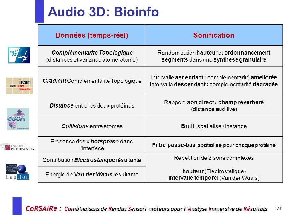 Audio 3D: Bioinfo Données (temps-réel) Sonification