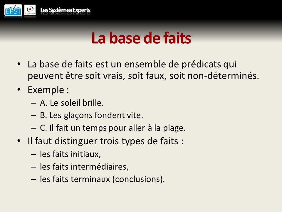 La base de faits La base de faits est un ensemble de prédicats qui peuvent être soit vrais, soit faux, soit non-déterminés.