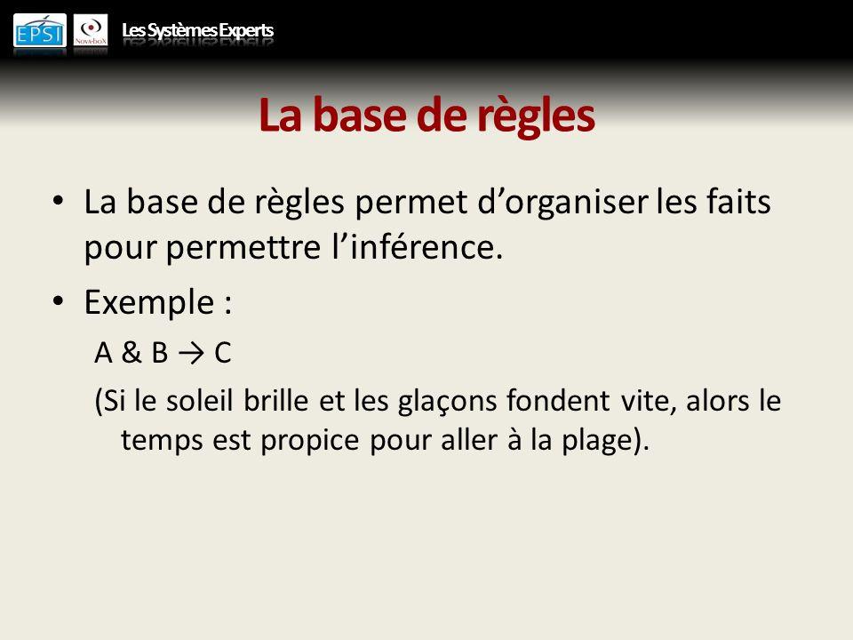 La base de règles La base de règles permet d'organiser les faits pour permettre l'inférence. Exemple :