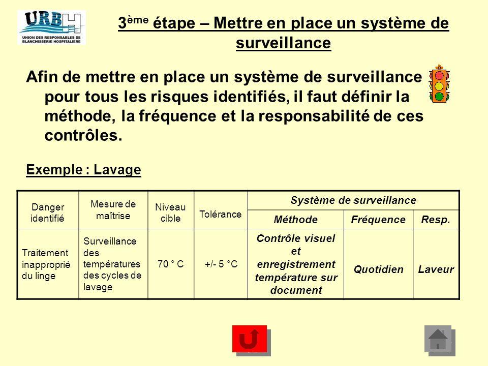 3ème étape – Mettre en place un système de surveillance