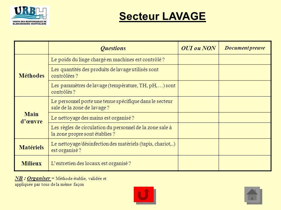 Secteur LAVAGE Questions OUI ou NON Méthodes Main d'œuvre Matériels