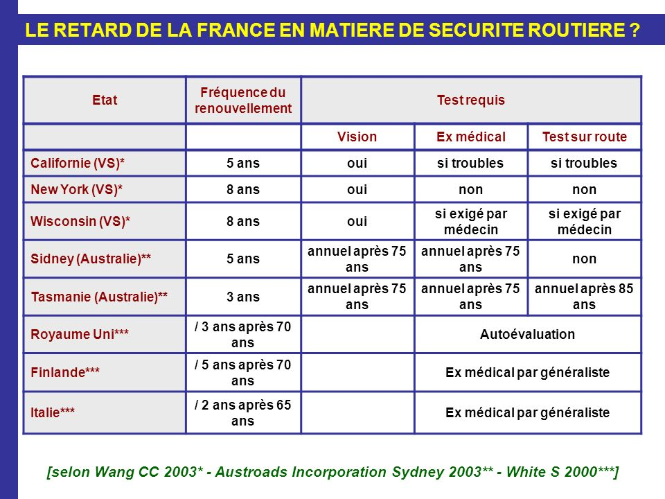 LE RETARD DE LA FRANCE EN MATIERE DE SECURITE ROUTIERE