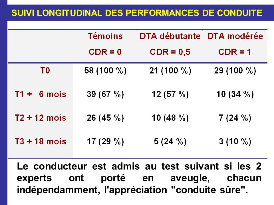 SUIVI LONGITUDINAL DES PERFORMANCES DE CONDUITE