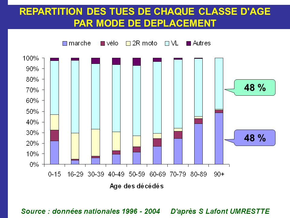 REPARTITION DES TUES DE CHAQUE CLASSE D AGE PAR MODE DE DEPLACEMENT