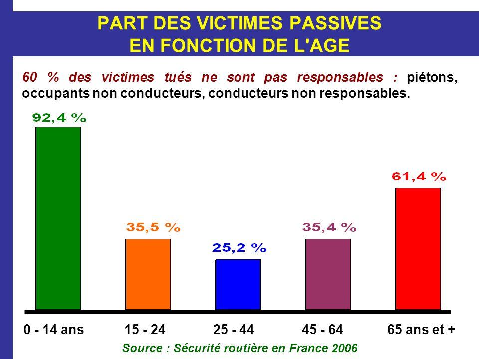 PART DES VICTIMES PASSIVES EN FONCTION DE L AGE