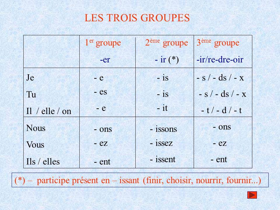 LES TROIS GROUPES 1er groupe -er 2ème groupe - ir (*) 3ème groupe