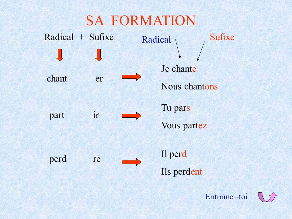SA FORMATION Radical + Sufixe Sufixe Radical Je chante Nous chantons