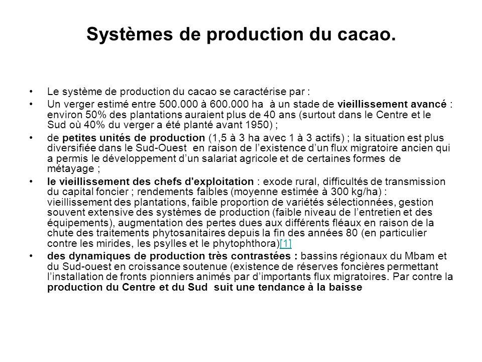 Systèmes de production du cacao.