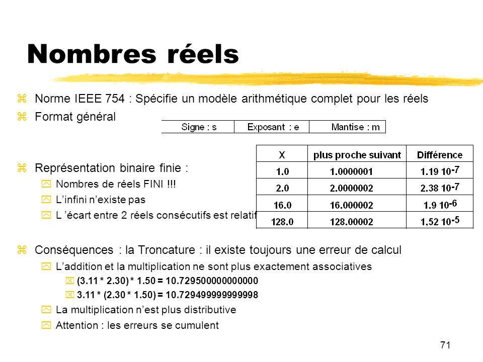 Nombres réels Norme IEEE 754 : Spécifie un modèle arithmétique complet pour les réels. Format général.