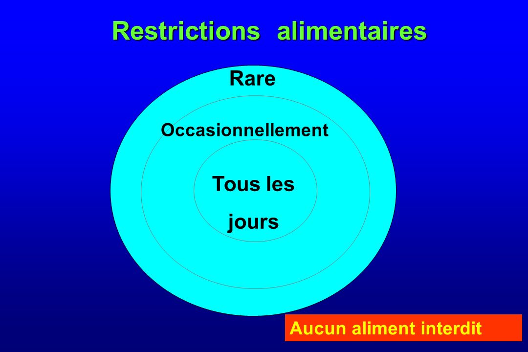 Restrictions alimentaires