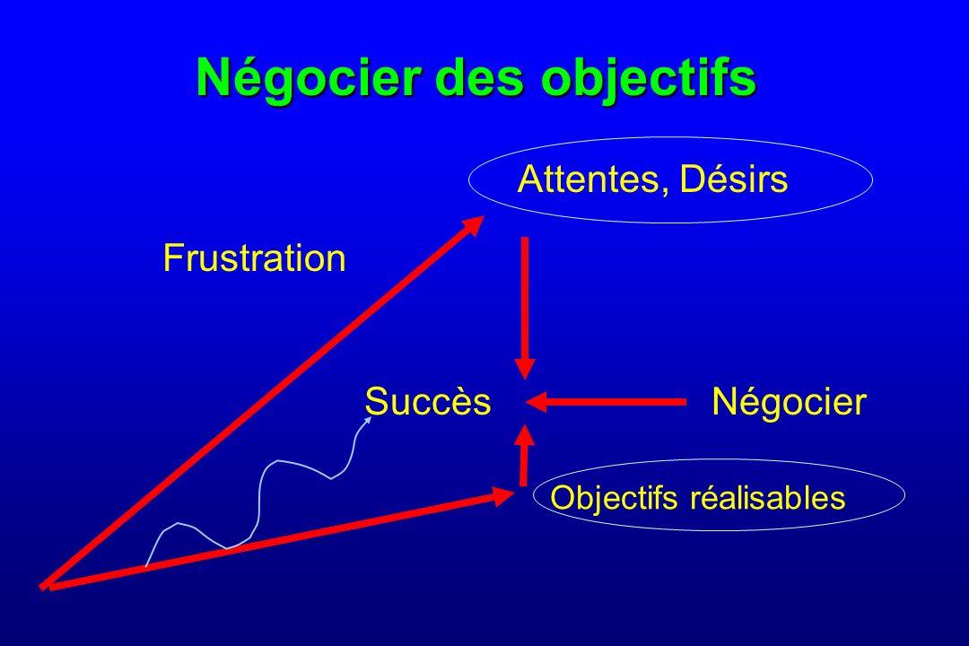 Négocier des objectifs