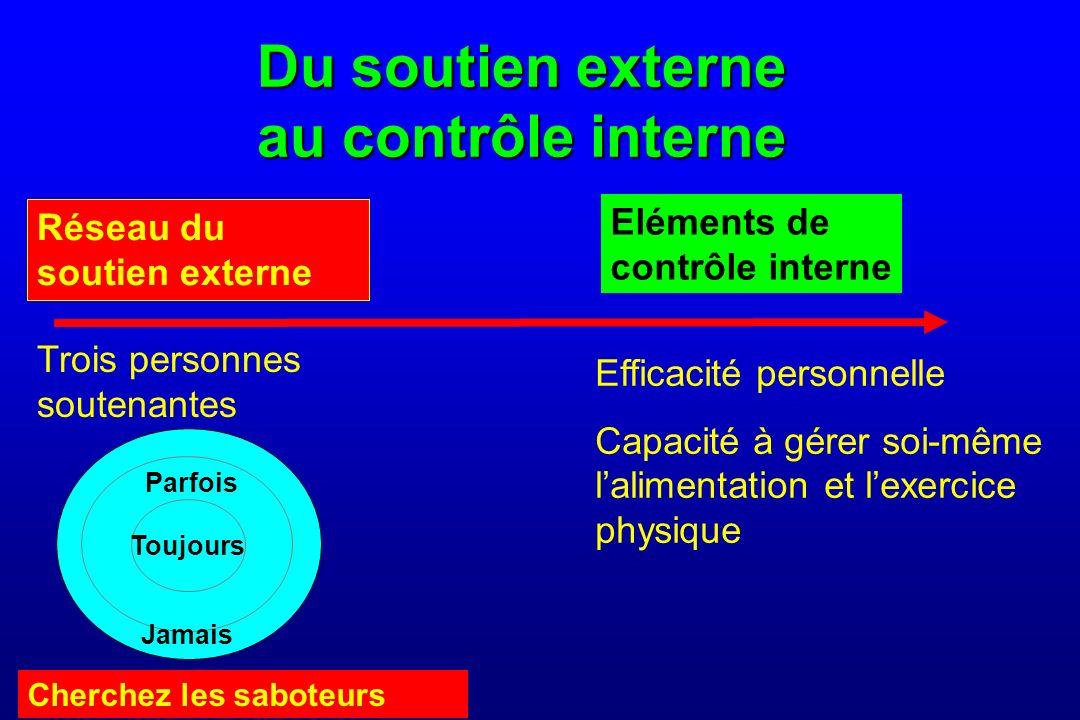 Du soutien externe au contrôle interne