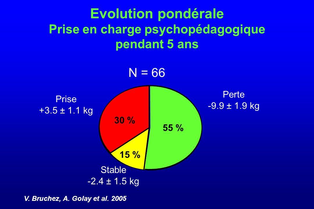 Evolution pondérale Prise en charge psychopédagogique pendant 5 ans