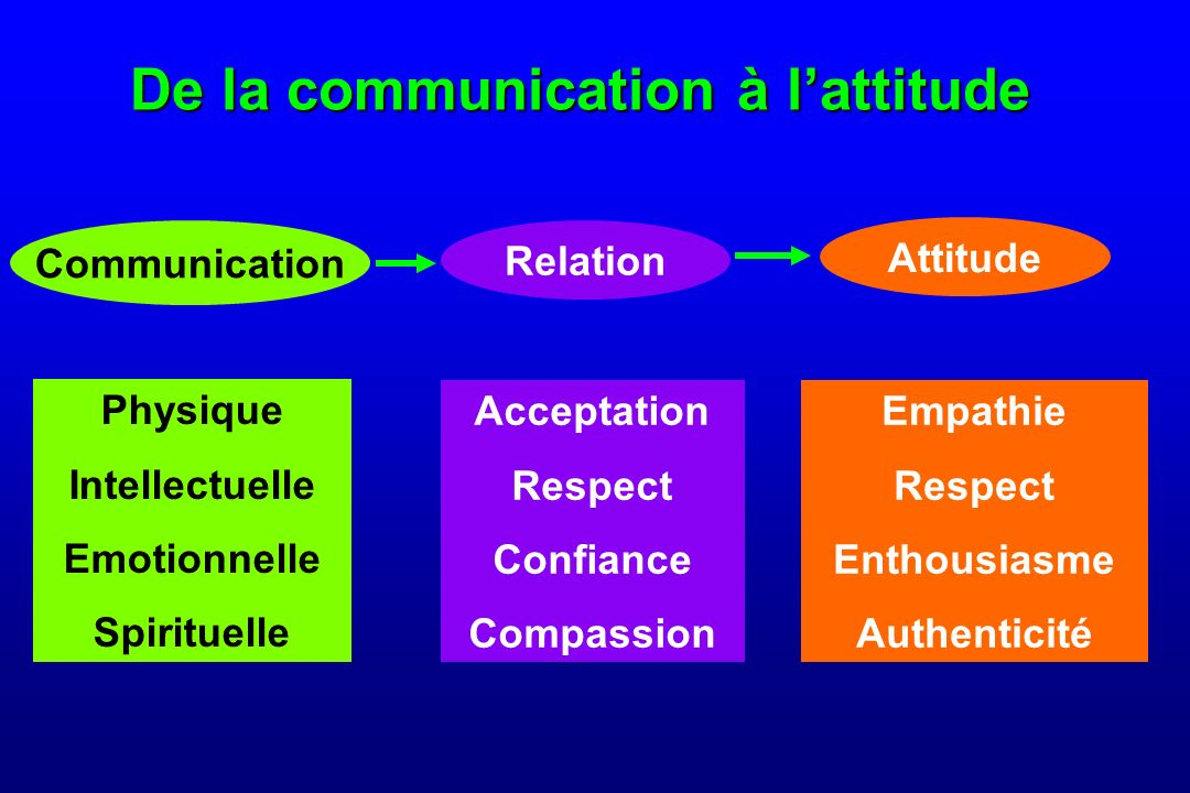 De la communication à l'attitude