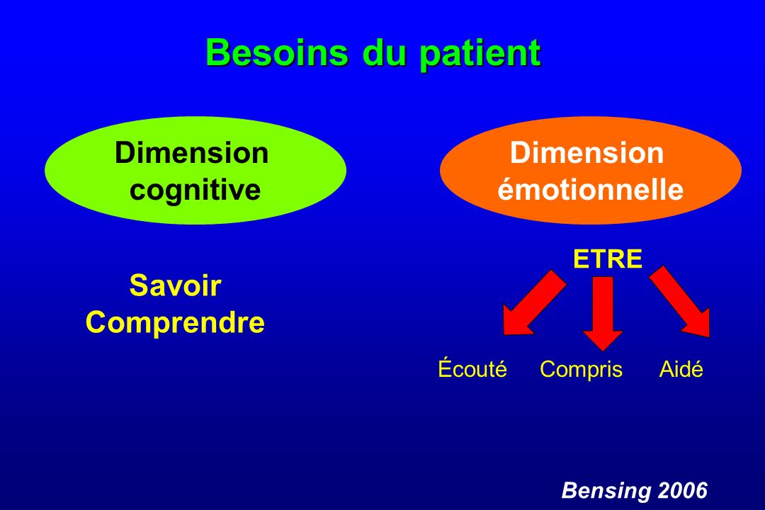 Besoins du patient Dimension cognitive Savoir Comprendre Dimension