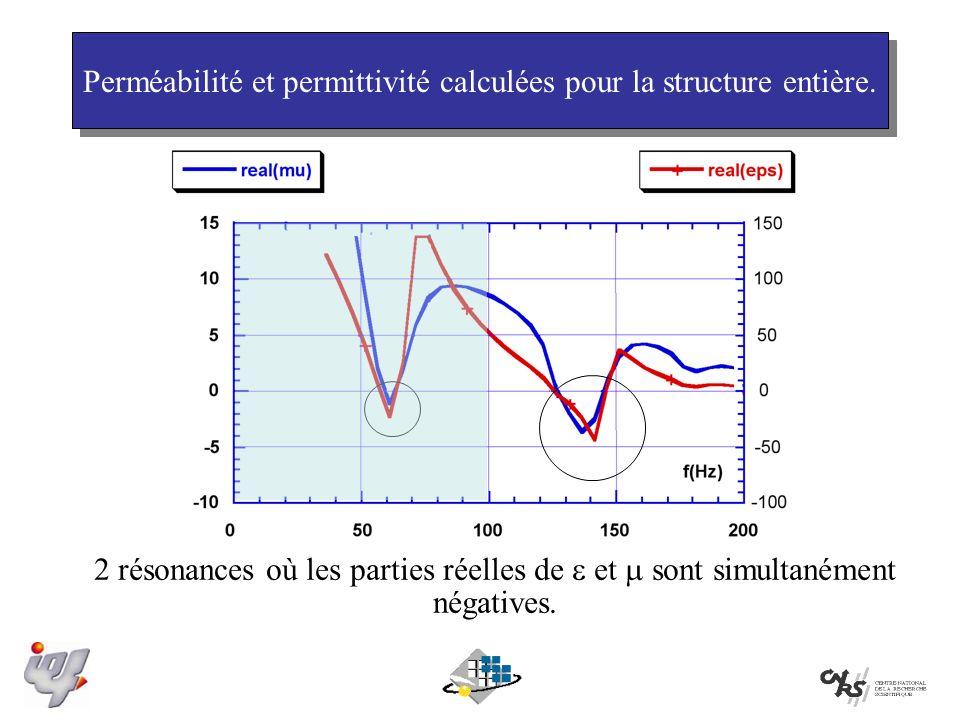 Perméabilité et permittivité calculées pour la structure entière.