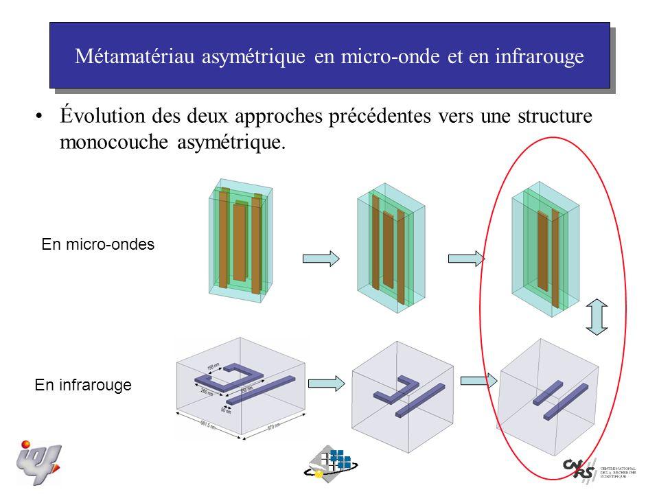 Métamatériau asymétrique en micro-onde et en infrarouge
