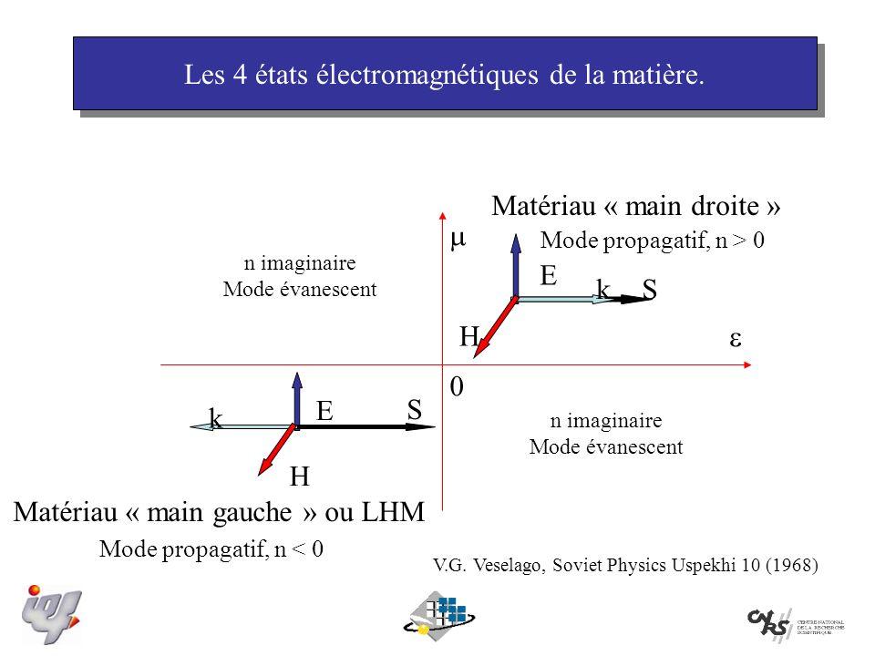 Les 4 états électromagnétiques de la matière.