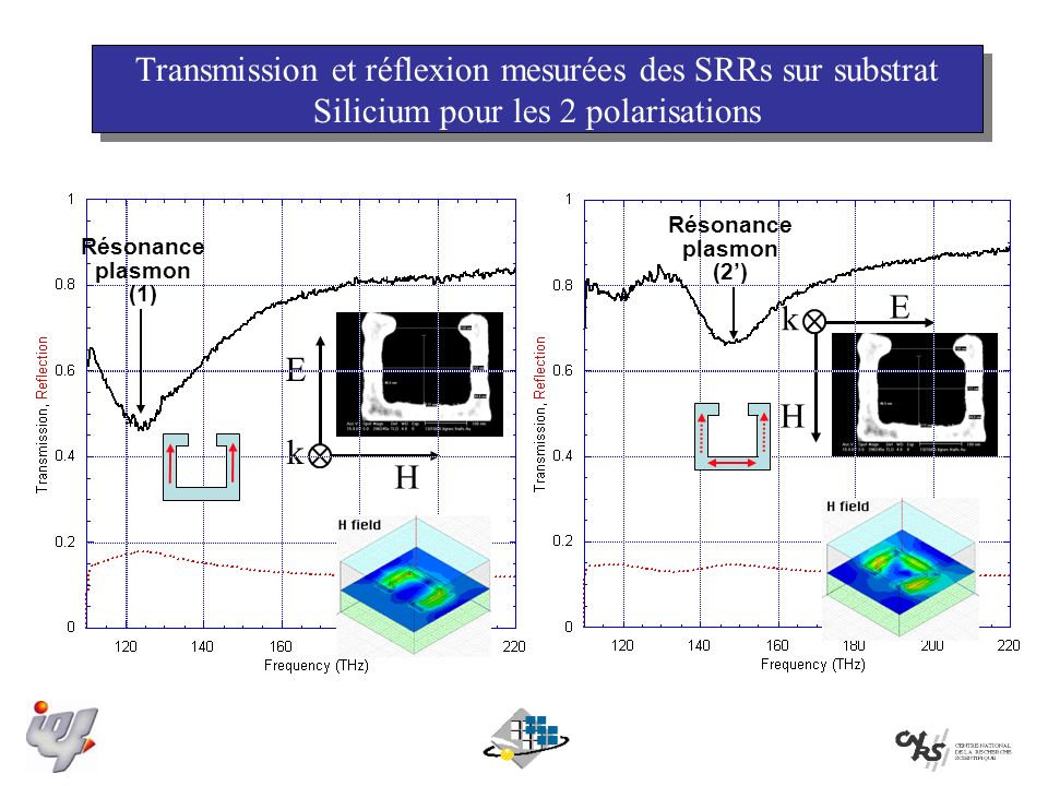 Transmission et réflexion mesurées des SRRs sur substrat Silicium pour les 2 polarisations