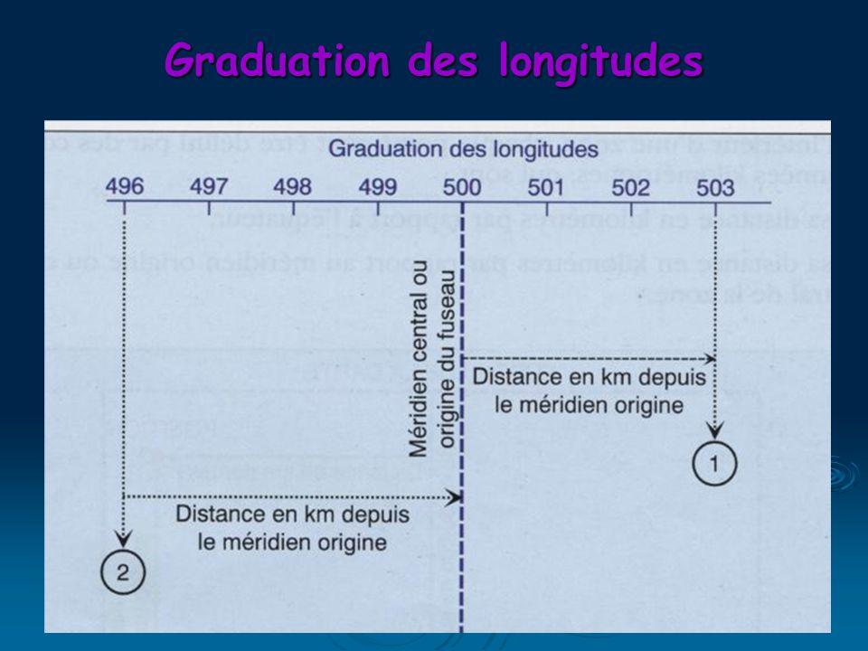Graduation des longitudes